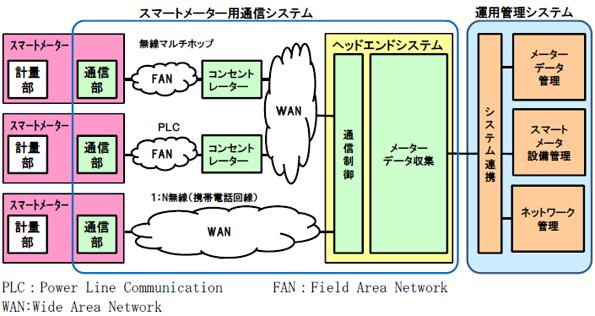 東京電力のスマートメーターシステム、東芝・NTTデータが受注