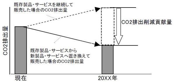 富士フィルム、新製品等のCO2排出量削減を顧客に「見える化」