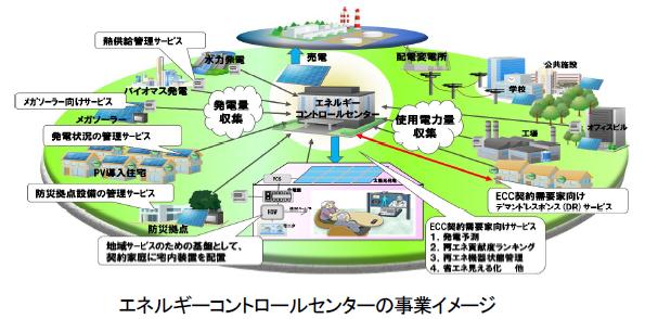 富士通など、福島県会津若松でスマートコミュニティの事業化に着手