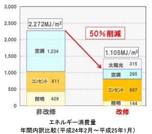 鹿島、東京都港区の既存ビル改修実証実験でCO2削減50%を達成