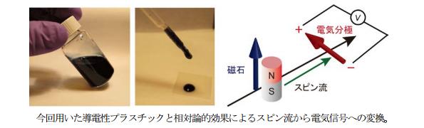 東北大、溶液を塗るだけで作製できる「磁気-電気変換プラスチック」を開発