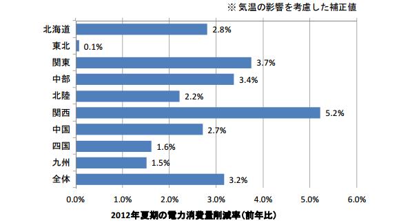 家庭の電力消費量、昨夏は2.7%減