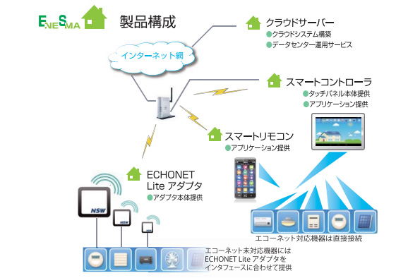 NSW、メーカー違いのスマート家電でも相互接続できるHEMSを提供