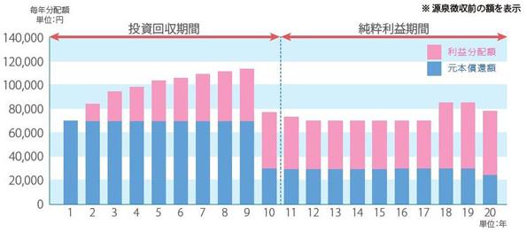 茨城県鹿島灘の太陽光分譲ファンド販売完了 第2弾の募集開始