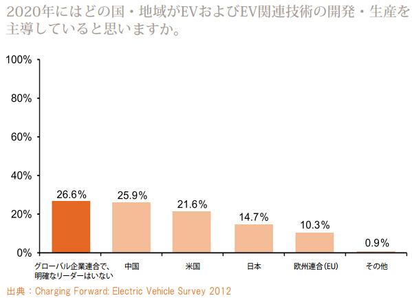 2020年にHVとEVのシェアは6.3%に、EV普及の鍵は充電インフラとコスト