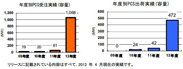 東芝三菱電機産業システム、大容量太陽光発電パワコンの受注1GW超達成