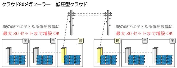 福島県でのメガソーラー事業推進のため資金調達会社を設立