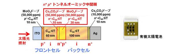 世界初 不純物の微量添加だけで有機太陽電池の作製に成功