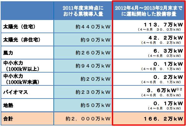 2月末時点の再エネ導入量は166万kW