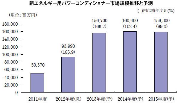 2012年度、新エネ用パワコン市場は1.9倍に急拡大 海外メーカーの展開も加速