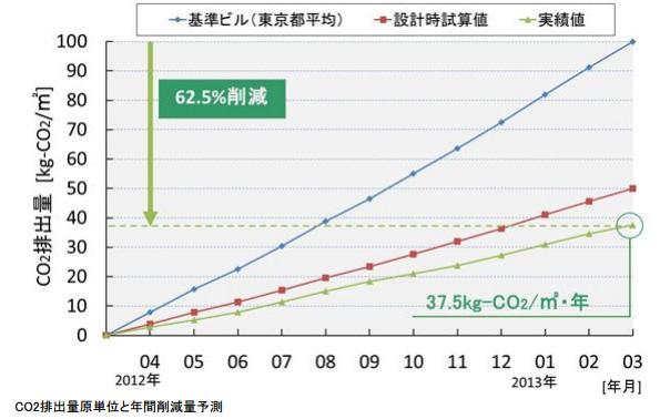 鹿島、自社施設で国内トップレベルのCO2排出量を62%削減