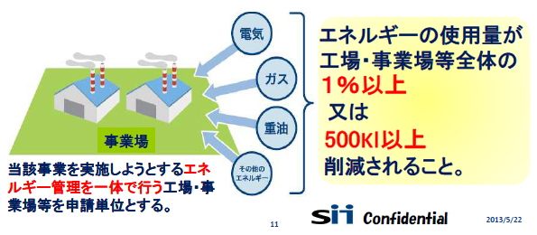 SII、工場・事業場等への最先端省エネ設備の導入に補助金 公募開始
