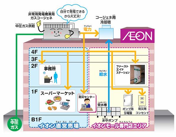 イオン、大阪ガスと防災対応型店舗で協働、1号店が大阪にオープン