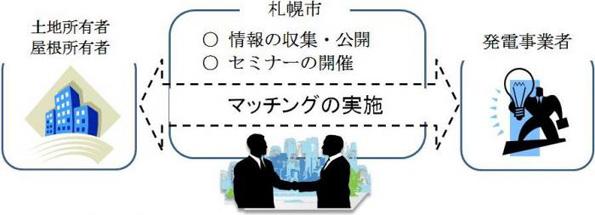 札幌市、太陽光発電の屋根貸し希望者と事業者のマッチングを開始