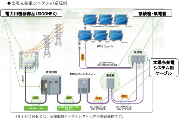 昭和電線、ケーブル・端末などメガソーラー関連製品の供給体制強化