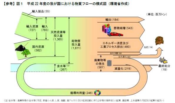 政府の循環型社会の構築に関する第3次計画案 質に着目、国際展開など