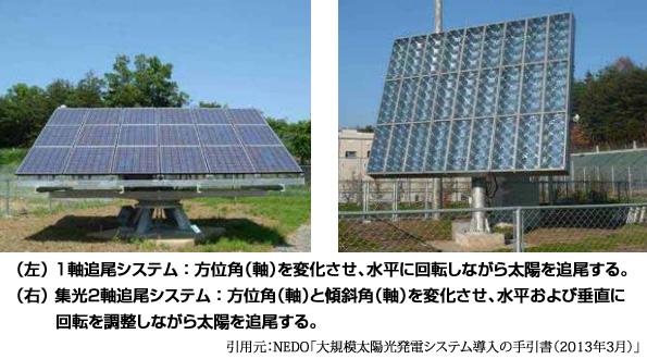 太陽光追尾装置、世界中で拡大中 1軸トラッカーがメイン