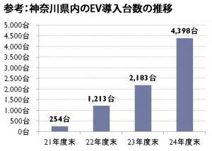 神奈川県、電気自動車用充電器のインフラビジョンを発表