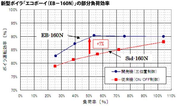 東京ガスなど開発の蒸気ボイラ 燃焼量を3段階で調整し運転効率大幅アップ
