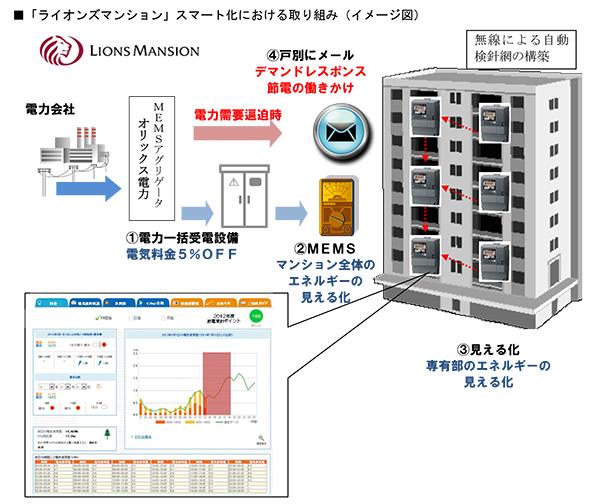 ライオンズマンションをスマート化 電力一括購入・エネルギー管理システム導入