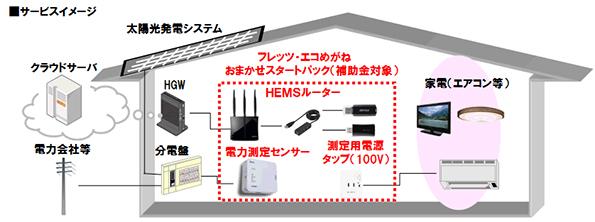 NTT西日本の「エコめがね」、ECHONET Liteに対応 HEMS補助金対象に