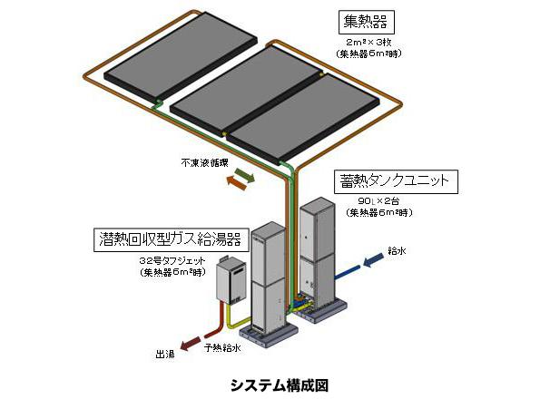 太陽熱利用システムに潜熱回収型ガス給湯器を合体した新製品「SOLAMO」