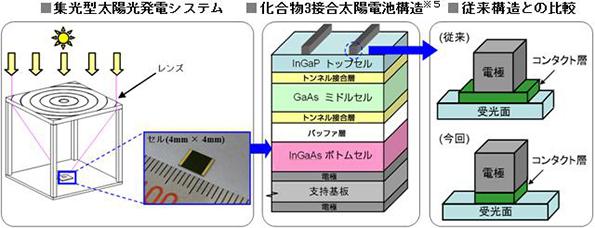 シャープが集光型化合物3接合太陽電池で変換効率44.4%、記録を更新