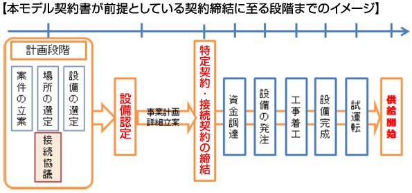 資源エネ庁、再エネ買取制度での特定契約・接続契約のモデル契約書の解説を公表