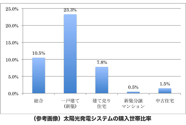 新築住宅の23.3%が太陽光発電システムを導入 2012年住宅取得調査