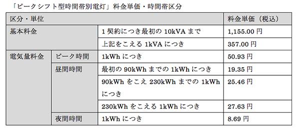 四国電力が新電気料金メニュー発表 午後割高、夜間割安のピークシフト型