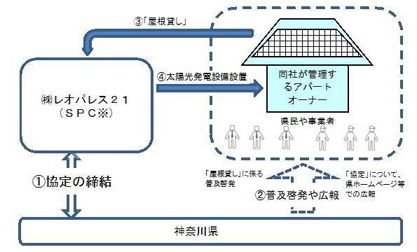 レオパレス21、神奈川県と連携、アパート700棟の屋根で太陽発電事業