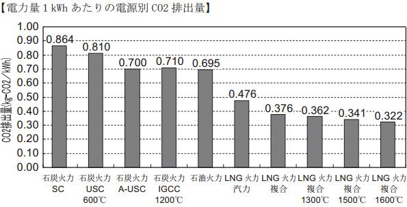 東京都、国の施策・予算に提案 「新電力シェア30%を目標に」