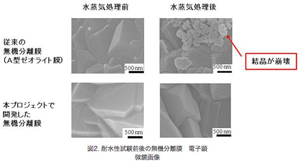 化学産業の蒸留工程で50%以上の省エネ NEDO新開発の無機分離膜