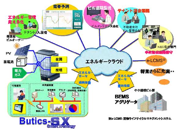NEC、蓄電池や太陽光パネルも含めてエネルギー管理、クラウド対応BEMSを発売
