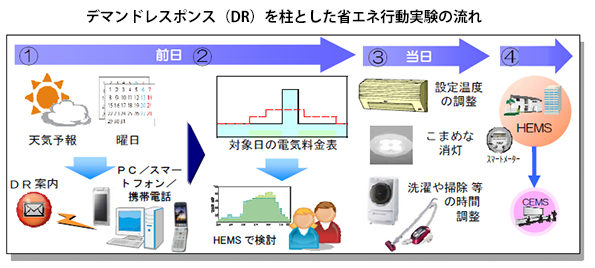 横浜市、夏季の節電目標は20%! 1,900世帯で大規模省エネ実験