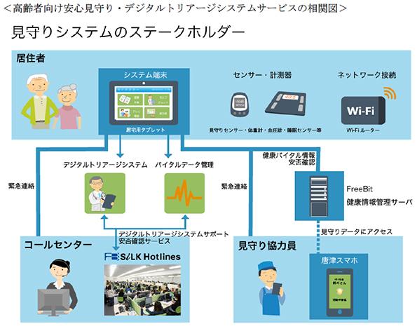 佐賀県唐津市でICTを利用した高齢者見守りサービスと災害対策システムの実証事業