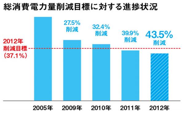 自動販売機、2012年は43.5%電力削減(2005年比) 自販機協議会が発表