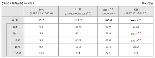 トヨタ、プリウスの販売300万台突破 HV等の研究開発費は7,900億円に
