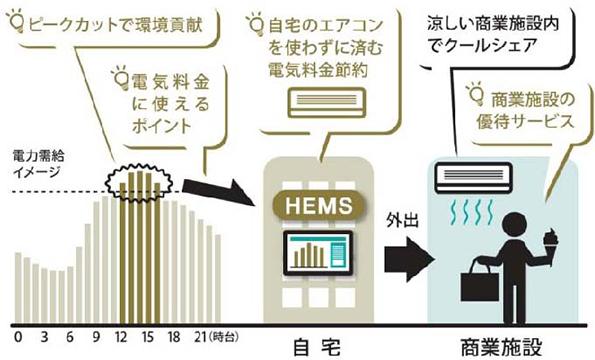 三井の分譲マンションに東芝製HEMS 電力ピーク時にクーポンなどで外出を促進