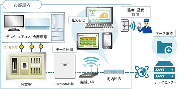 東京大学など、神奈川県でマンション内HEMSの実証実験