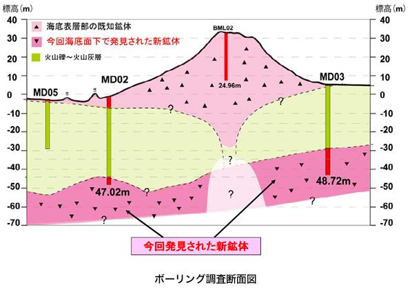 JOGMEC、沖縄で発見した大規模な海底熱水鉱床の開発計画報告書を公表