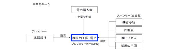 北都銀行、メガソーラーに融資 秋田県内初のプロジェクトファイナンスを組成