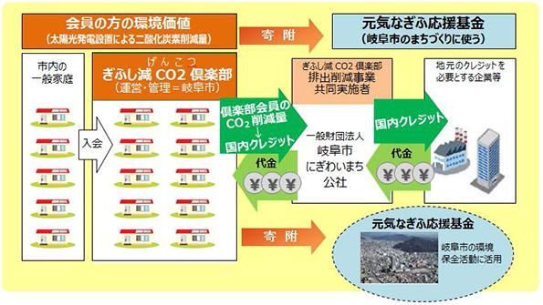 岐阜市がCO2クレジットを購入してくれる企業を募集 住宅用太陽光発電による削減分