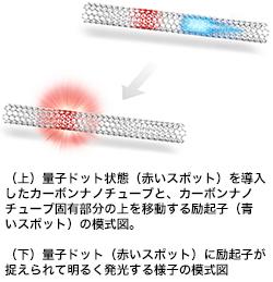 京大&東大、カーボンナノチューブを桁違いに光らせる新方法を発見