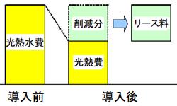 神奈川県、初期投資ゼロで省エネしたい事業者を募集中 LED照明導入や遮熱塗装など