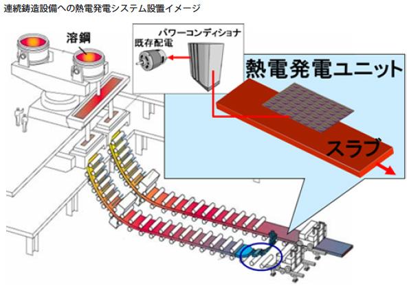熱電発電(温度差発電)、10kW級の発電に成功 製鉄所の排熱利用で