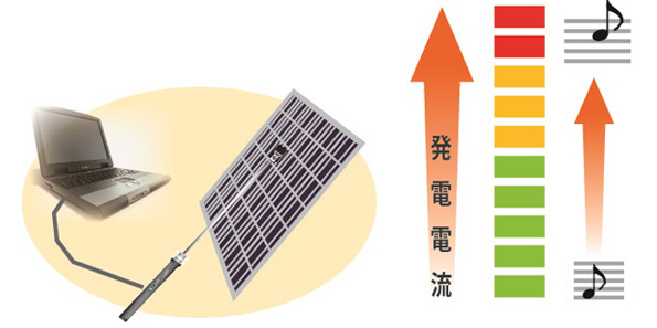 太陽光発電システムの点検機器「Solamente(ソラメンテ)」の新製品が発売