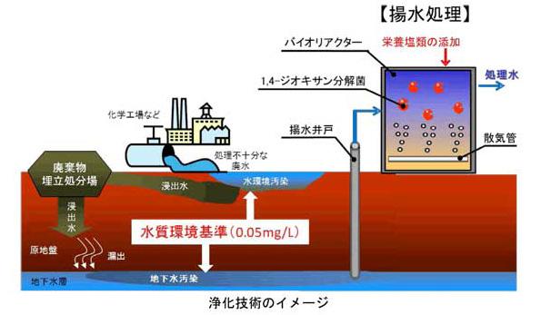 大成建設、1,4-ジオキサンの生物浄化技術実証試験 コスト・CO2削減に貢献