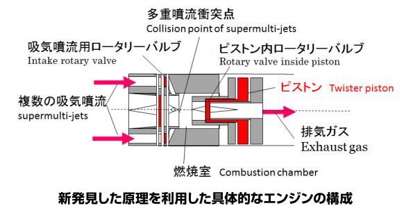 早稲田大学がエンジンの新原理を発見 ハイブリッド車以上、熱効率60%実現か