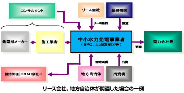 三井住友海上、中・小水力発電の保険商品を発売